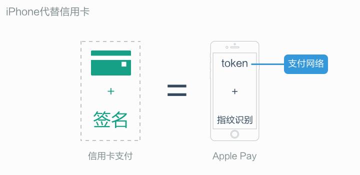 Apple-Pay-vs-CreditCard