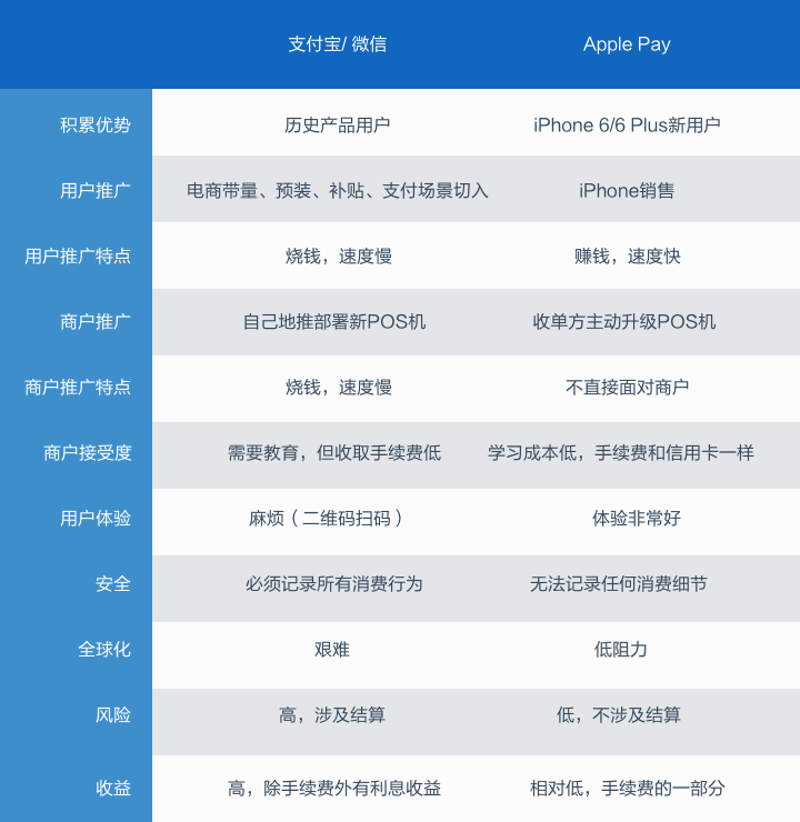 Apple-Pay-vs-alipay-and-wechat-payment-1