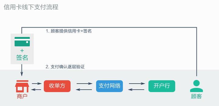 CreditCard-Transaction-Steps